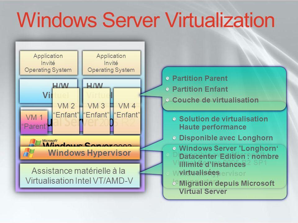 Windows Server Virtualization Application Invité Operating System H/W Virtuel H/W Virtuel R2 Serveur x86/x64 Assistance matérielle à la Virtualisation