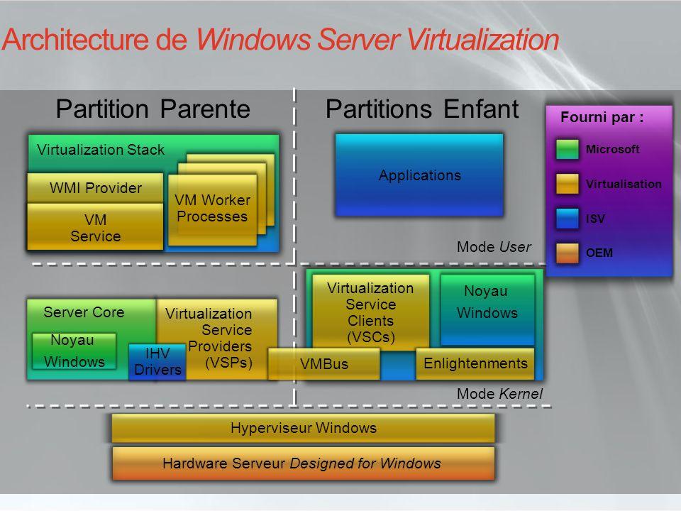 Architecture de Windows Server Virtualization Partition Parente Partitions Enfant Mode Kernel Mode User Virtualization Service Providers (VSPs) Noyau