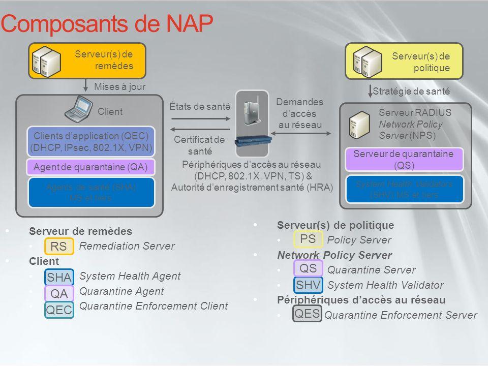 Serveur(s) de politique Policy Server Network Policy Server Quarantine Server System Health Validator Périphériques daccès au réseau Quarantine Enforc