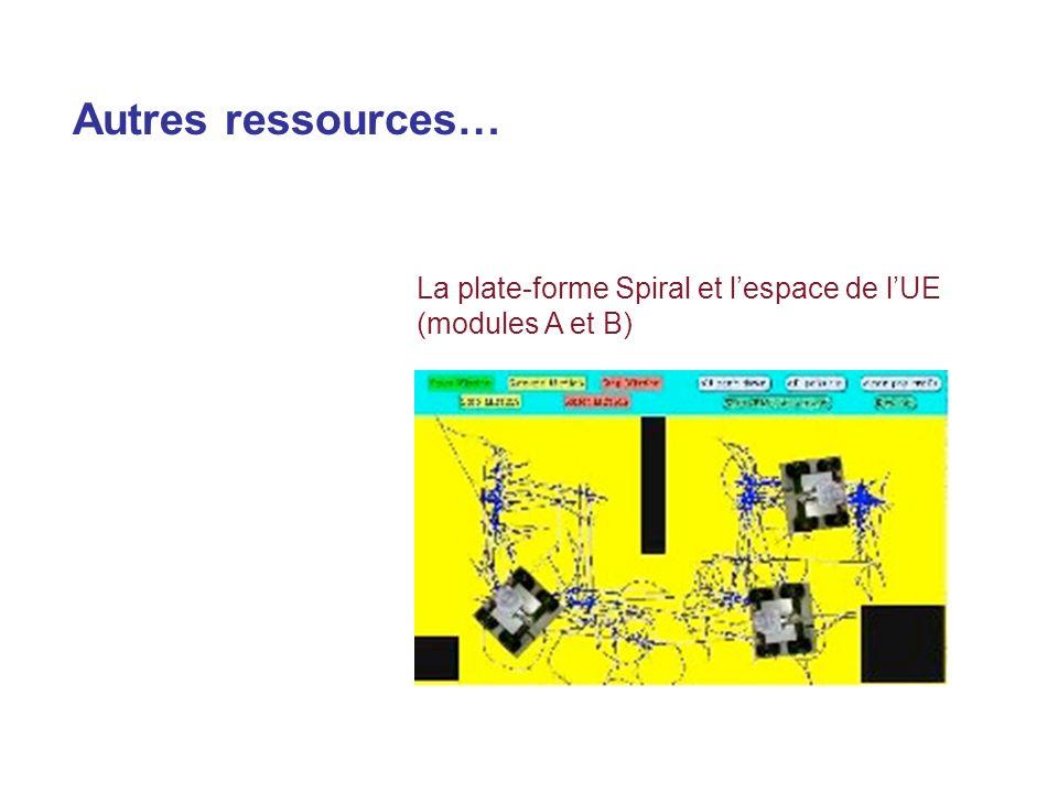 Autres ressources… La plate-forme Spiral et lespace de lUE (modules A et B)