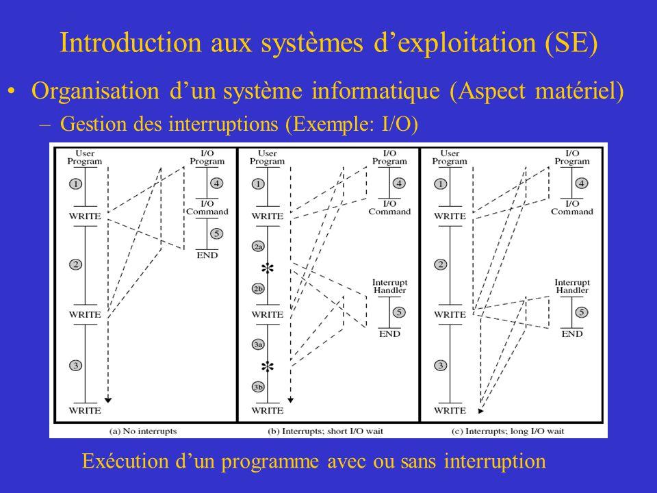 Introduction aux systèmes dexploitation (SE) Organisation dun système informatique (Aspect matériel) –Gestion des interruptions (Exemple: I/O) Exécuti
