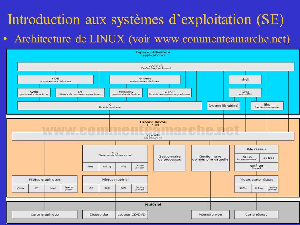 Introduction aux systèmes dexploitation (SE) Architecture de LINUX (voir www.commentcamarche.net)