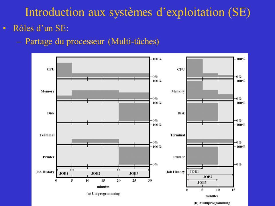 Introduction aux systèmes dexploitation (SE) Rôles dun SE: –Partage du processeur (Multi-tâches)