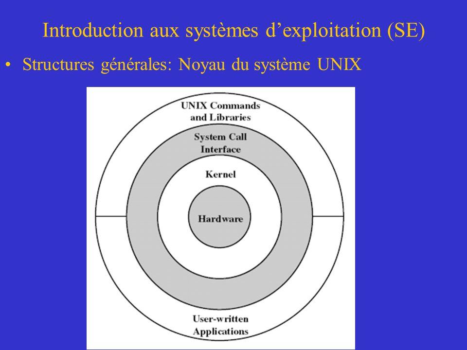 Introduction aux systèmes dexploitation (SE) Structures générales: Noyau du système UNIX