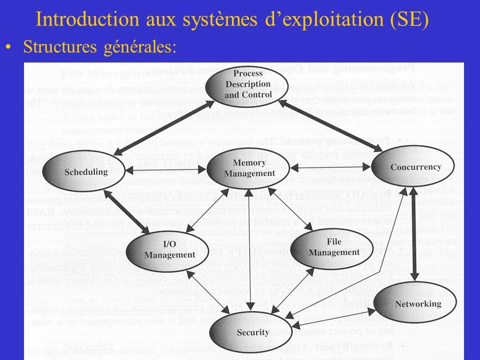 Introduction aux systèmes dexploitation (SE) Structures générales: