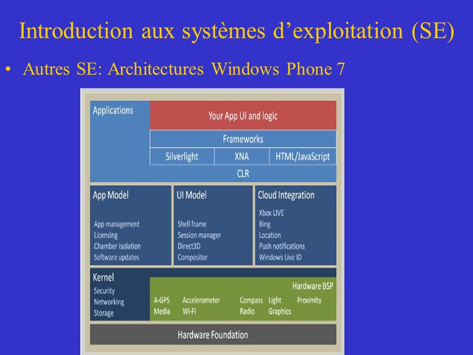 Introduction aux systèmes dexploitation (SE) Autres SE: Architectures Windows Phone 7