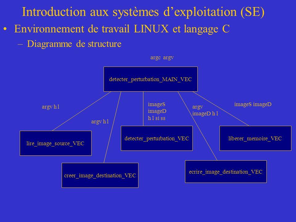 Introduction aux systèmes dexploitation (SE) Environnement de travail LINUX et langage C –Diagramme de structure detecter_perturbation_MAIN_VEC detect