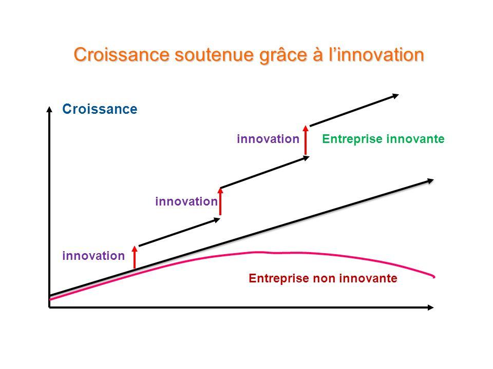 Croissance soutenue grâce à linnovation Croissance innovation Entreprise innovante Entreprise non innovante