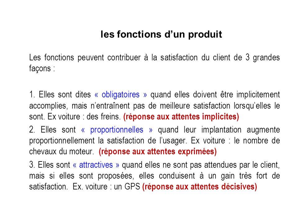 Les fonctions peuvent contribuer à la satisfaction du client de 3 grandes façons : 1.