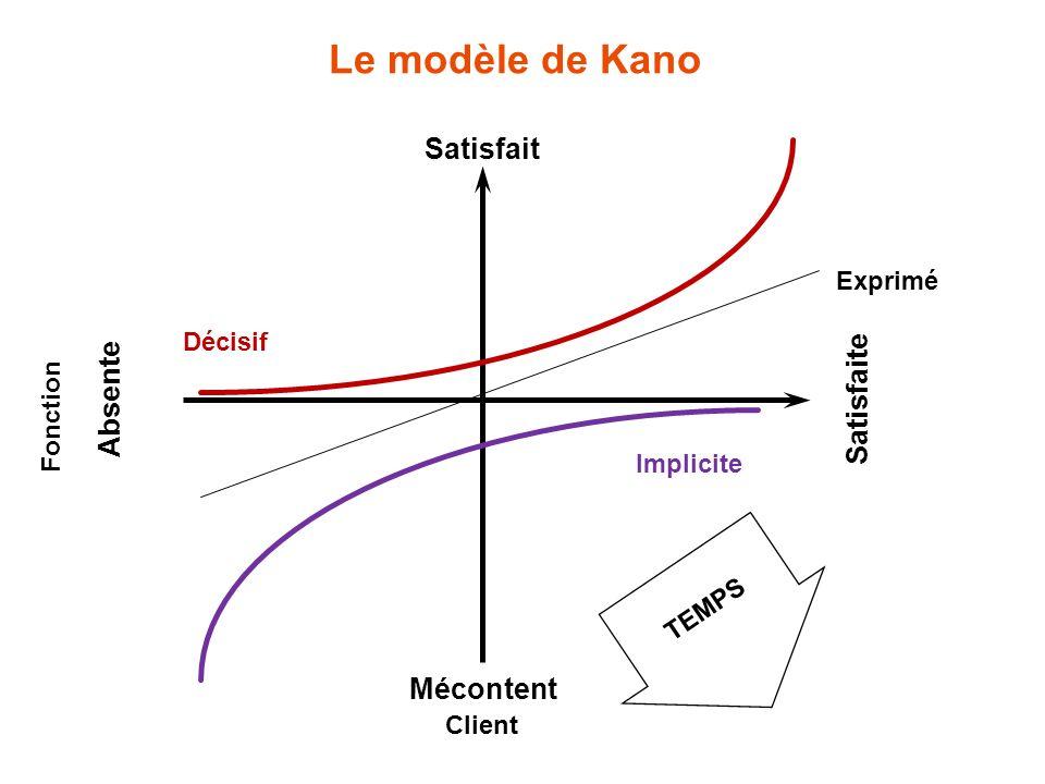 TEMPS Décisif Exprimé Implicite Client Mécontent Satisfait Fonction Absente Satisfaite Le modèle de Kano
