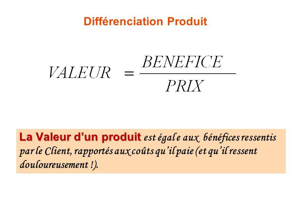 Différenciation Produit La Valeur dun produit La Valeur dun produit est égal e aux bénéfices ressentis par le Client, rapportés aux coûts quil paie (et quil ressent douloureusement !).