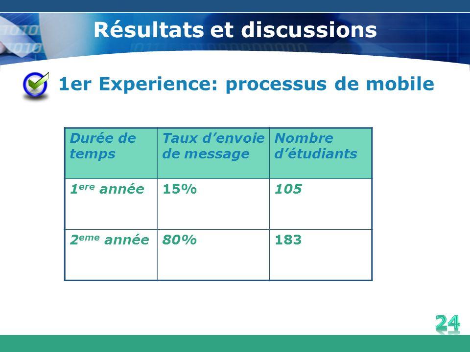 Résultats et discussions 1er Experience: processus de mobile Durée de temps Taux denvoie de message Nombre détudiants 1 ere année15%105 2 eme année80%
