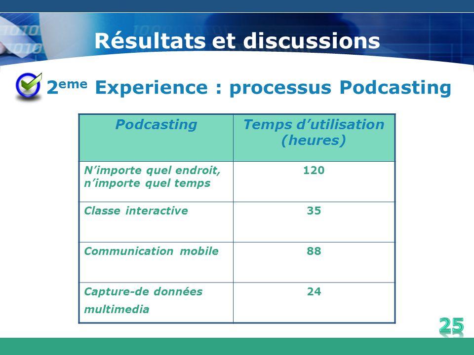 Résultats et discussions 2 eme Experience : processus Podcasting PodcastingTemps dutilisation (heures) Nimporte quel endroit, nimporte quel temps 120