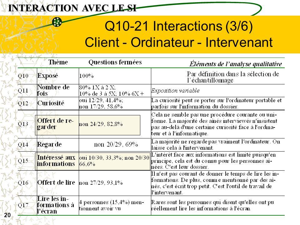 19 Entrevues Aînés Consentement libre et éclairé (2/6) INTERACTION AVEC LE SI