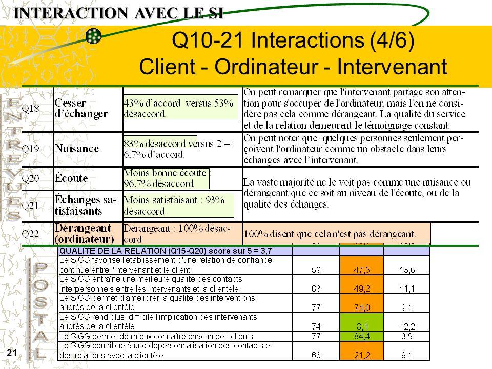 20 Q10-21 Interactions (3/6) Client - Ordinateur - Intervenant INTERACTION AVEC LE SI