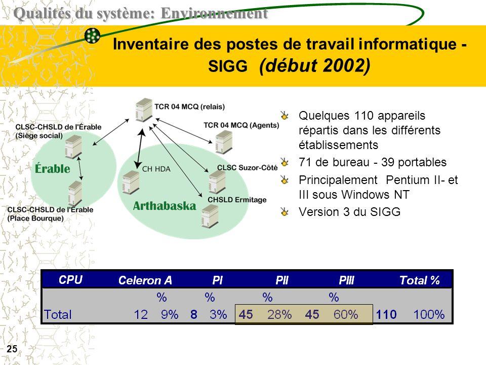 24 Point de vue des intervenants - utilisateurs du SIGG Constats préliminaires variables Les conditions dutilisation et lutilisation sont variables –S