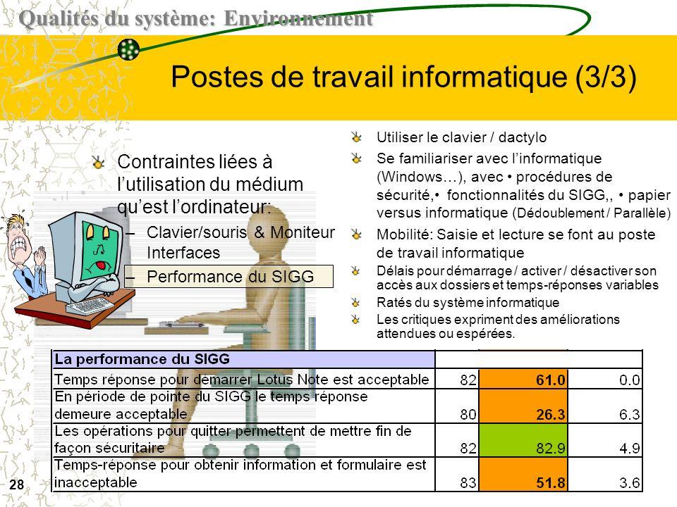 27 Postes de travail informatique (2/3) Conditions convenables Ergonomie à améliorer pour laménagement des postes: –Plan de travail restreint –Beaucou