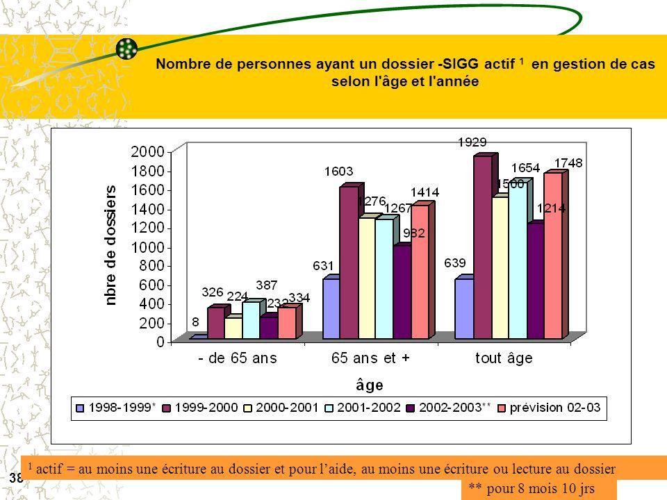 37 Nombre de personnes ayant un dossier -SIGG actif 1 selon l'âge et l'année ** pour 8 mois 10 jrs 1 actif = au moins une écriture au dossier et pour