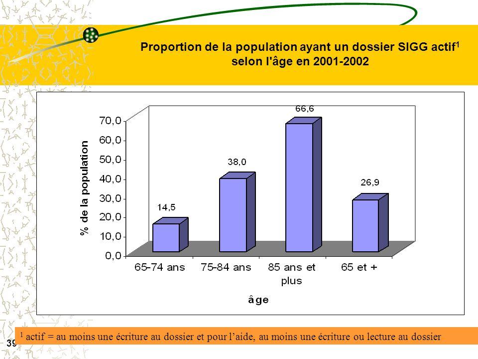 38 Nombre de personnes ayant un dossier -SIGG actif 1 en gestion de cas selon l'âge et l'année ** pour 8 mois 10 jrs 1 actif = au moins une écriture a