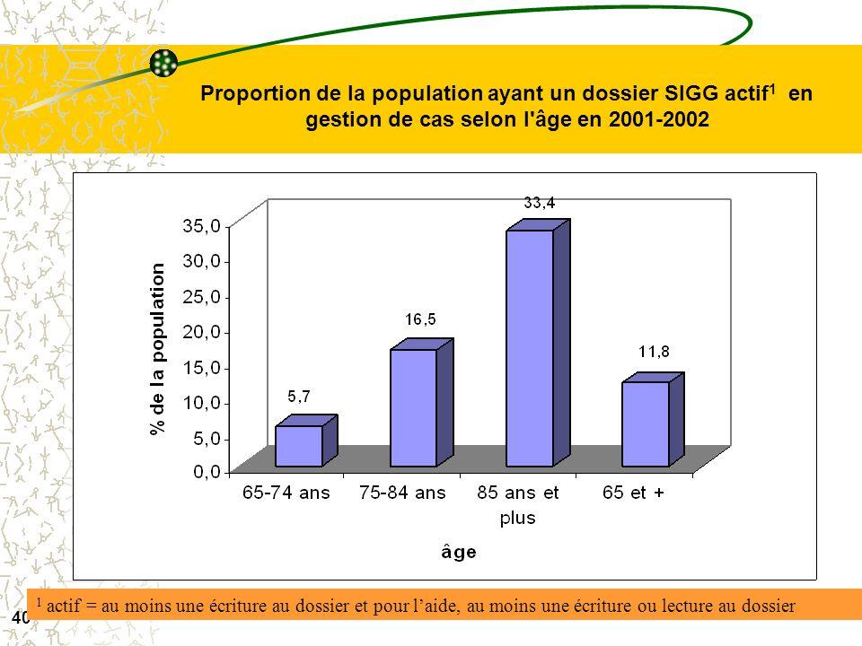 39 Proportion de la population ayant un dossier SIGG actif 1 selon l'âge en 2001-2002 1 actif = au moins une écriture au dossier et pour laide, au moi