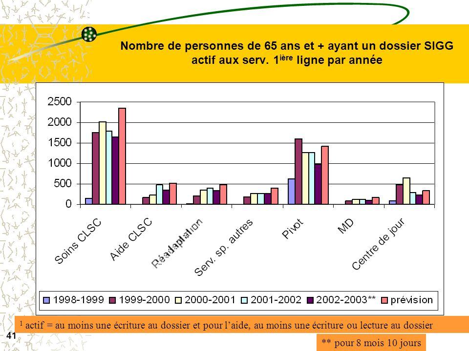40 Proportion de la population ayant un dossier SIGG actif 1 en gestion de cas selon l'âge en 2001-2002 1 actif = au moins une écriture au dossier et