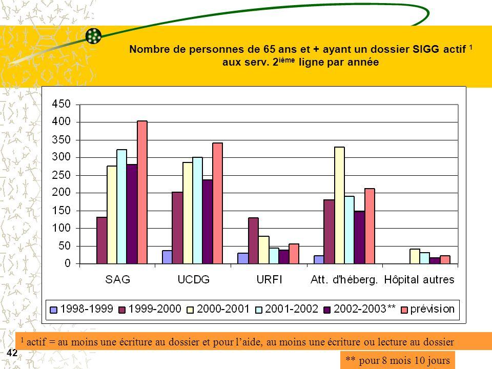 41 Nombre de personnes de 65 ans et + ayant un dossier SIGG actif aux serv. 1 ière ligne par année ** pour 8 mois 10 jours 1 actif = au moins une écri