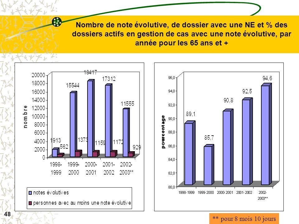 47 Nombre de PSI et de personnes en ayant au moins 1 et % des dossiers actifs en gestion de cas avec au moins 1 PSI, par année pour les 65 ans et + **