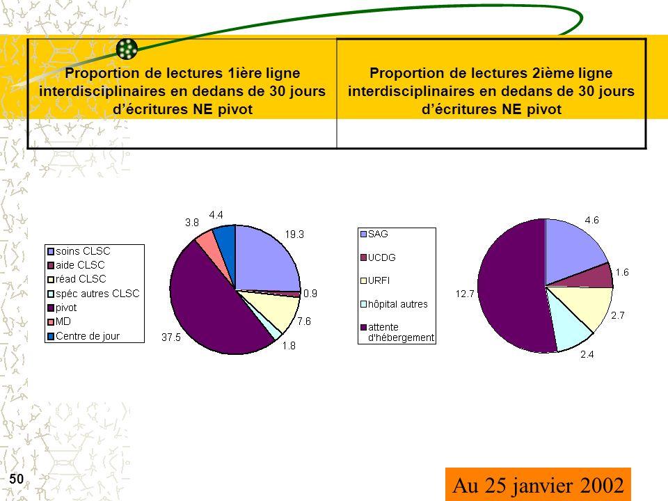 UTILISATION DE LINFORMATION DU SIGG INTER-SERVICES INTERDISCIPLINARITÉ