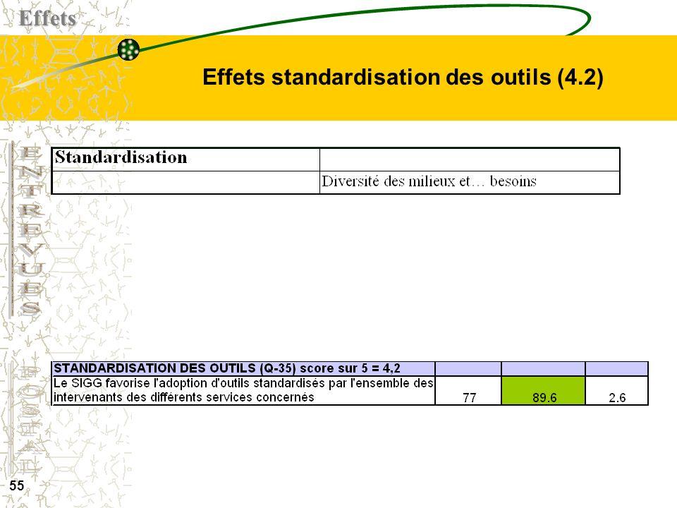 54 Vue densemble des effets selon le questionnaire postal (N = 85)Effets