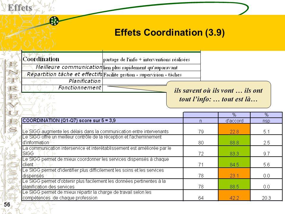 55 Effets standardisation des outils (4.2)Effets