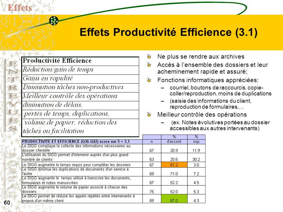 59 Effets Interdisciplinarité (3.7) Quand jai des difficultés, je peux demander à mes collègues. Le bon service - À la bonne personne - par la bonne p
