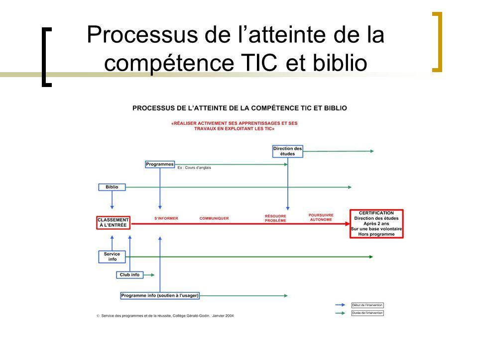 Processus de latteinte de la compétence TIC et biblio