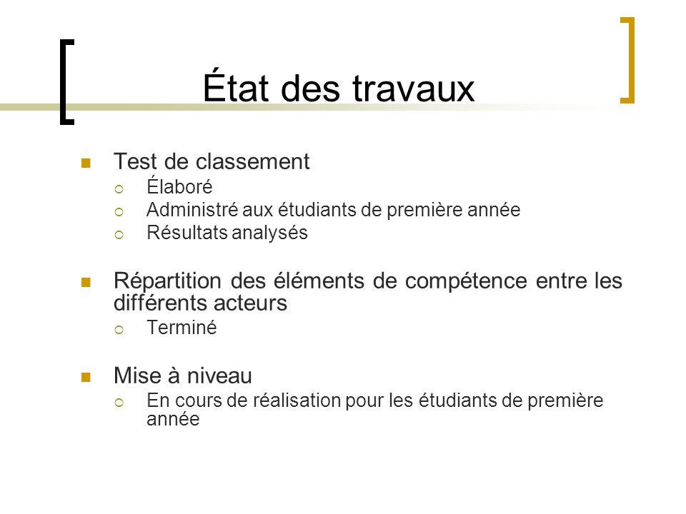 Test de classement Élaboré Administré aux étudiants de première année Résultats analysés Répartition des éléments de compétence entre les différents acteurs Terminé Mise à niveau En cours de réalisation pour les étudiants de première année