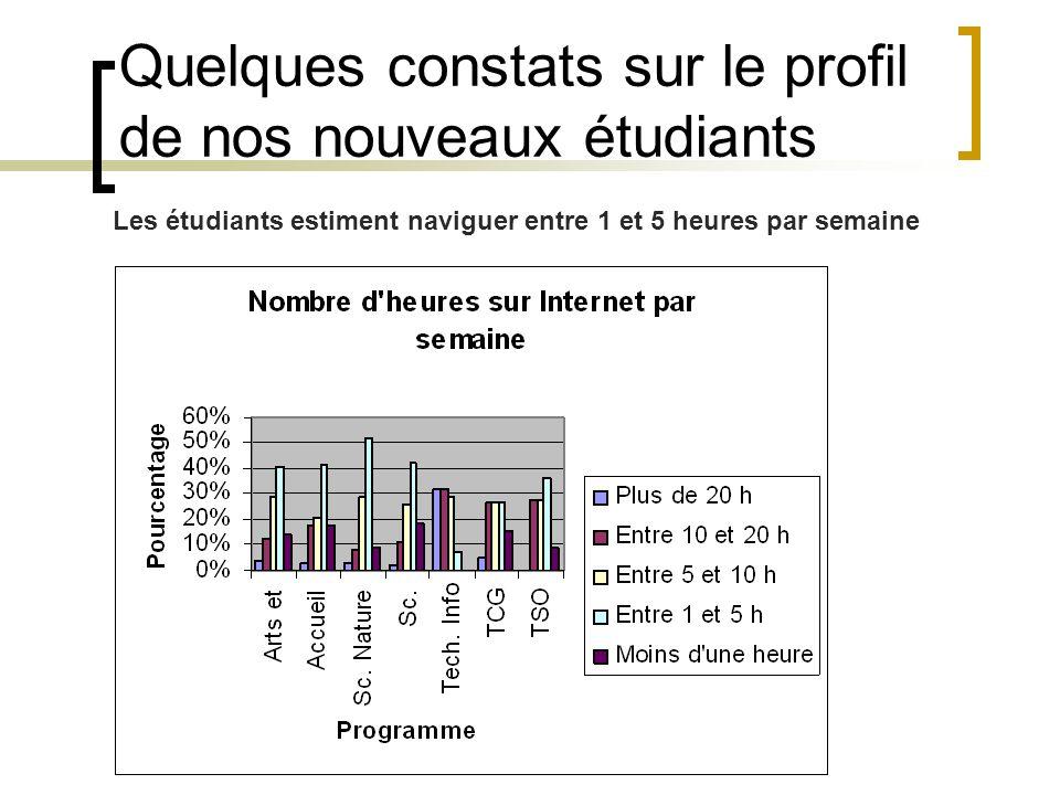 Les étudiants estiment naviguer entre 1 et 5 heures par semaine Quelques constats sur le profil de nos nouveaux étudiants