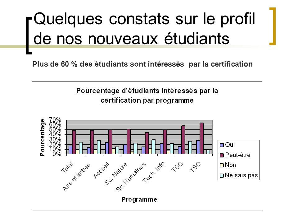 Plus de 60 % des étudiants sont intéressés par la certification