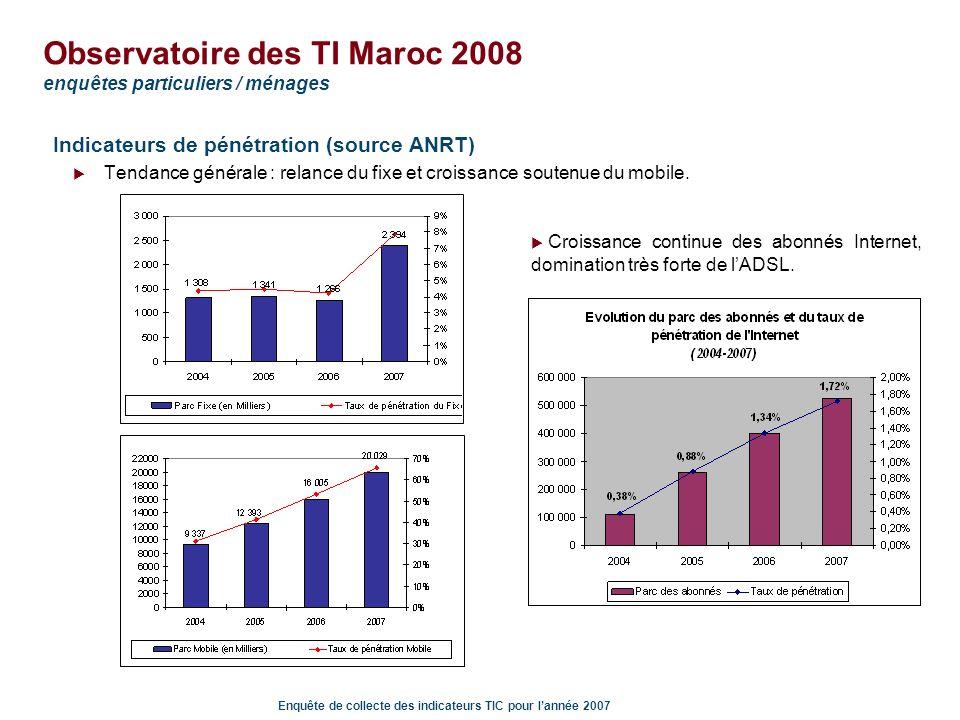Enquête de collecte des indicateurs TIC pour lannée 2007 Observatoire des TI Maroc 2008 enquêtes particuliers / ménages LInternet : freins à léquipement au domicile la principale raison est « le prix trop élevé » pour plus de 50% des personnes qui ne disposent pas dun accès au domicile suivie de labsence dutilité et dusage.
