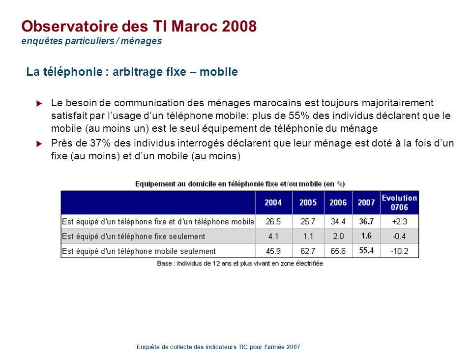 Enquête de collecte des indicateurs TIC pour lannée 2007 Observatoire des TI Maroc 2008 enquêtes particuliers / ménages La téléphonie mobile : usages Démocratisation confirmée du SMS : plus de 50% des utilisateurs de mobiles utilisent les SMS, en moyenne 10.36 SMS sont envoyés chaque mois Usage toujours modeste des MMS: moins de 10% des utilisateurs de mobiles utilisent les MMS La durée totale des appels effectués au cours dun mois habituel est de 45 minutes en moyenne: égale à 49 min pour les résidents en zone urbaine, et 38 min pour ceux des zones rurales entre 80 min et 70 min en moyenne pour les CSP A et B Inférieure à 40 min pour les CSP C, D et E
