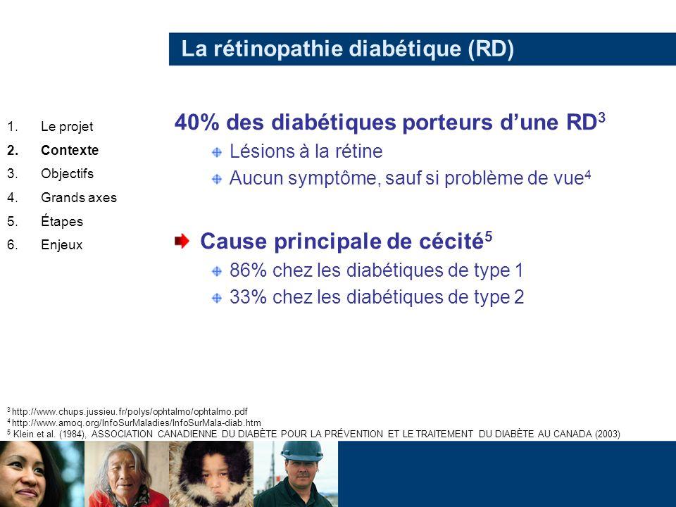 La rétinopathie diabétique (RD) 40% des diabétiques porteurs dune RD 3 Lésions à la rétine Aucun symptôme, sauf si problème de vue 4 Cause principale