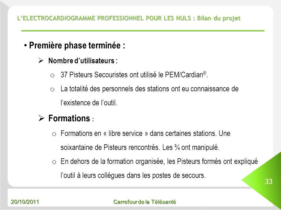 20/10/2011 Carrefour de la Télésanté LELECTROCARDIOGRAMME PROFESSIONNEL POUR LES NULS : Bilan du projet 33 Première phase terminée : Nombre dutilisate