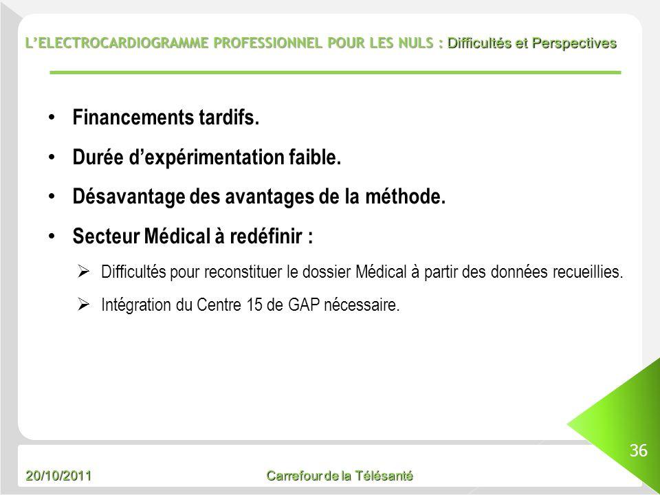 20/10/2011 Carrefour de la Télésanté LELECTROCARDIOGRAMME PROFESSIONNEL POUR LES NULS : Difficultés et Perspectives 36 Financements tardifs. Durée dex