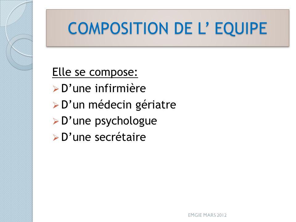 COMPOSITION DE L EQUIPE Elle se compose: Dune infirmière Dun médecin gériatre Dune psychologue Dune secrétaire EMGIE MARS 2012