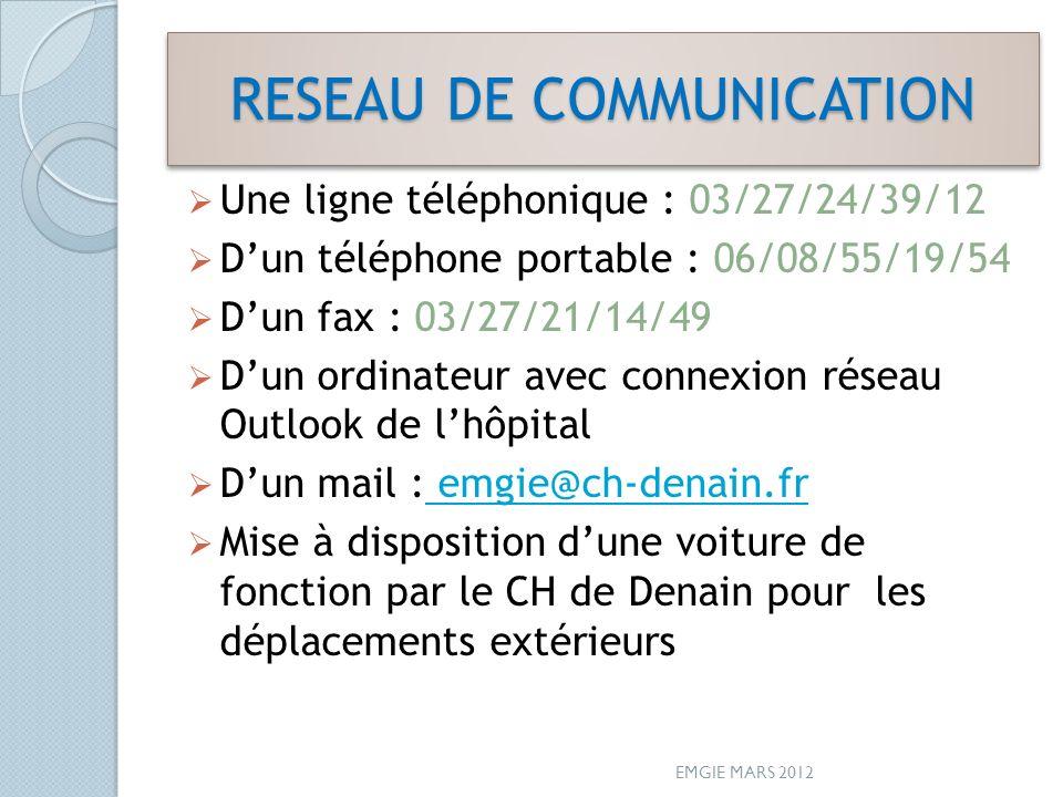 RESEAU DE COMMUNICATION Une ligne téléphonique : 03/27/24/39/12 Dun téléphone portable : 06/08/55/19/54 Dun fax : 03/27/21/14/49 Dun ordinateur avec connexion réseau Outlook de lhôpital Dun mail : emgie@ch-denain.fr emgie@ch-denain.fr Mise à disposition dune voiture de fonction par le CH de Denain pour les déplacements extérieurs EMGIE MARS 2012