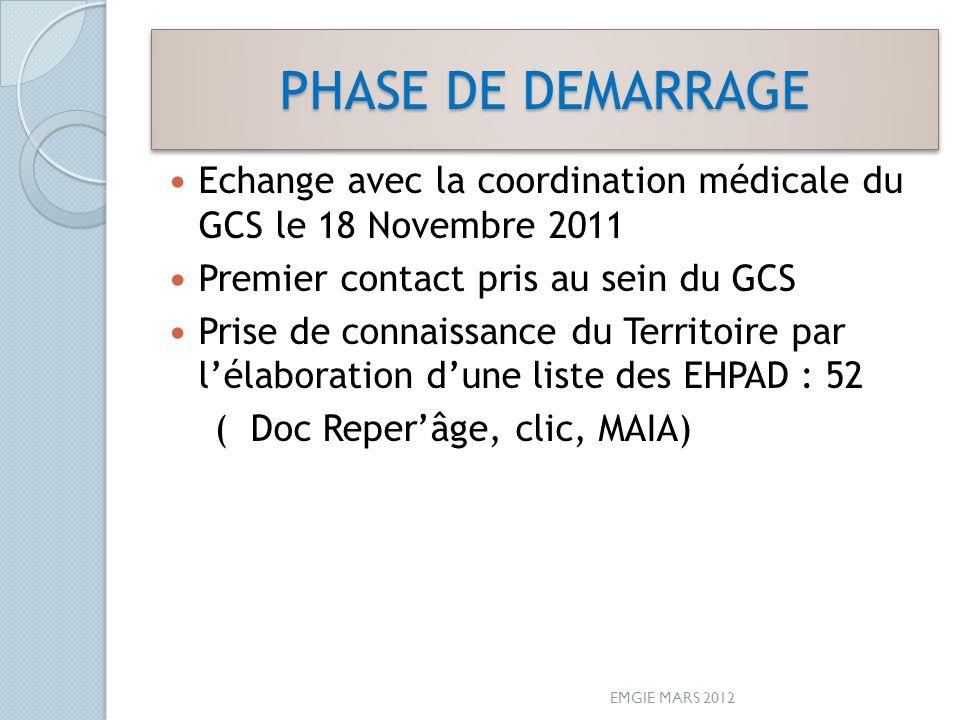 PHASE DE DEMARRAGE Echange avec la coordination médicale du GCS le 18 Novembre 2011 Premier contact pris au sein du GCS Prise de connaissance du Territoire par lélaboration dune liste des EHPAD : 52 ( Doc Reperâge, clic, MAIA) EMGIE MARS 2012