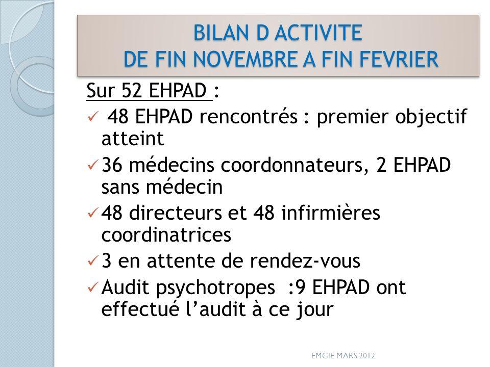 BILAN D ACTIVITE DE FIN NOVEMBRE A FIN FEVRIER Sur 52 EHPAD : 48 EHPAD rencontrés : premier objectif atteint 36 médecins coordonnateurs, 2 EHPAD sans
