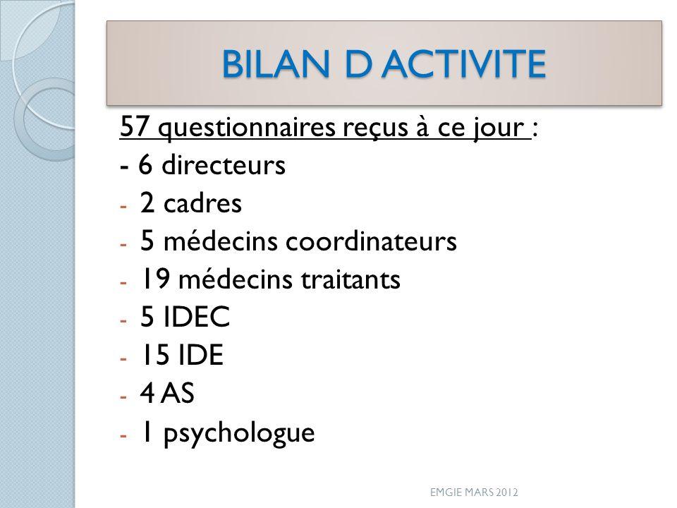 BILAN D ACTIVITE 57 questionnaires reçus à ce jour : - 6 directeurs - 2 cadres - 5 médecins coordinateurs - 19 médecins traitants - 5 IDEC - 15 IDE - 4 AS - 1 psychologue EMGIE MARS 2012