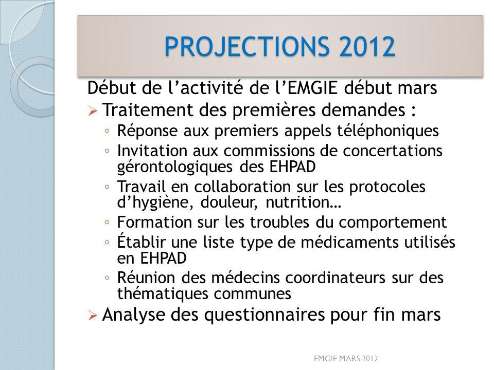 PROJECTIONS 2012 Début de lactivité de lEMGIE début mars Traitement des premières demandes : Réponse aux premiers appels téléphoniques Invitation aux