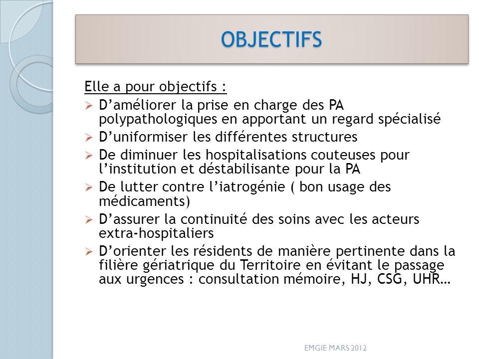 OBJECTIFSOBJECTIFS Elle a pour objectifs : Daméliorer la prise en charge des PA polypathologiques en apportant un regard spécialisé Duniformiser les d