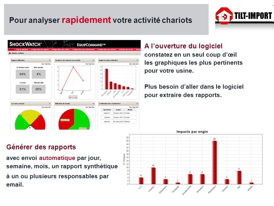 Pour analyser rapidement votre activité chariots A louverture du logiciel constatez en un seul coup dœil les graphiques les plus pertinents pour votre