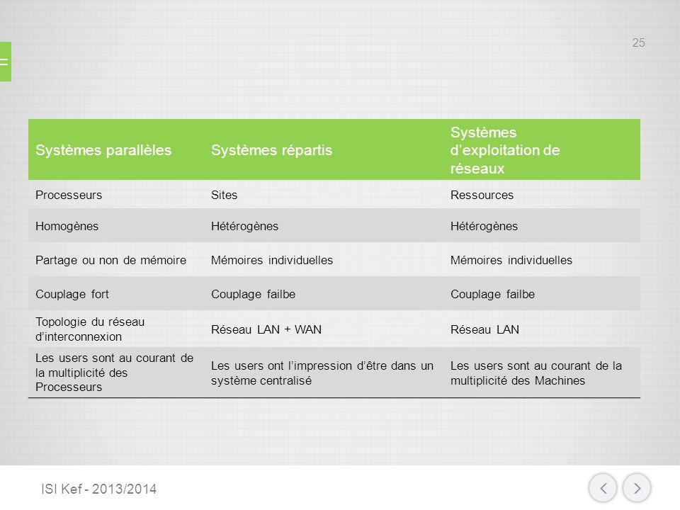 Systèmes parallèlesSystèmes répartis Systèmes dexploitation de réseaux ProcesseursSitesRessources HomogènesHétérogènes Partage ou non de mémoireMémoir