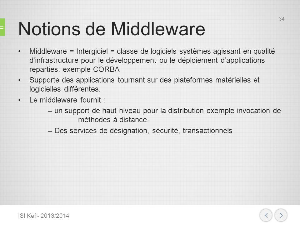 Le Middleware conceptualise et réalise les fonctions suivantes : –communications entre les applications réparties, –échanges de données, –facilités de mise en œuvre.
